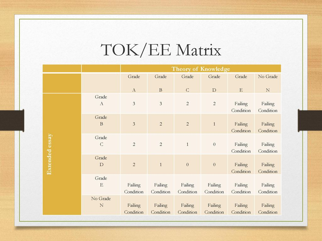 tok essay matrix (1 essay of 1200 – 1500 words) & the extended essay (4000 words, 40 hours of  work) the tok and the ee  theory of knowledge/ extended essay matrix.