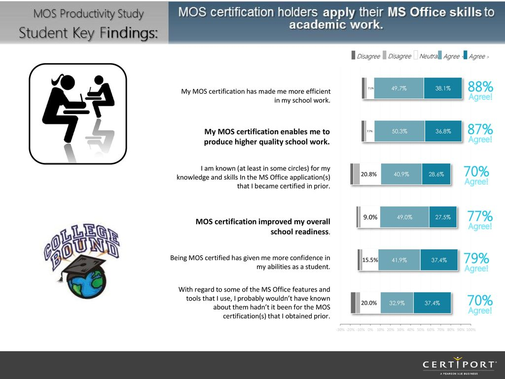 You can use this presentation to educate your fellow faculty and agree agree my mos certification has made me 1betcityfo Gallery