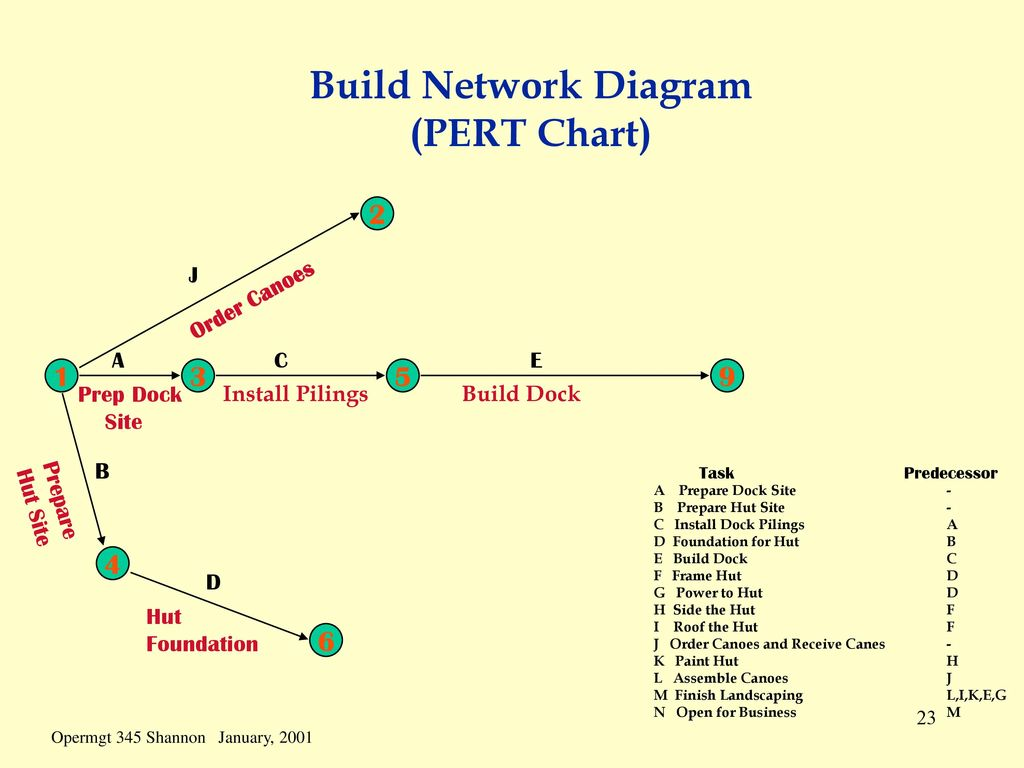 Scheduling scheduling is the process of converting a project build network diagram pert chart pooptronica