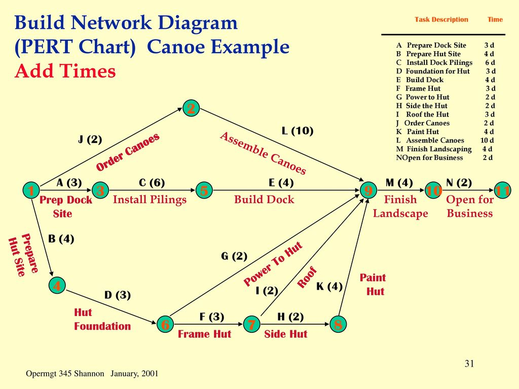Scheduling scheduling is the process of converting a project build network diagram pert chart canoe example add times ccuart Images