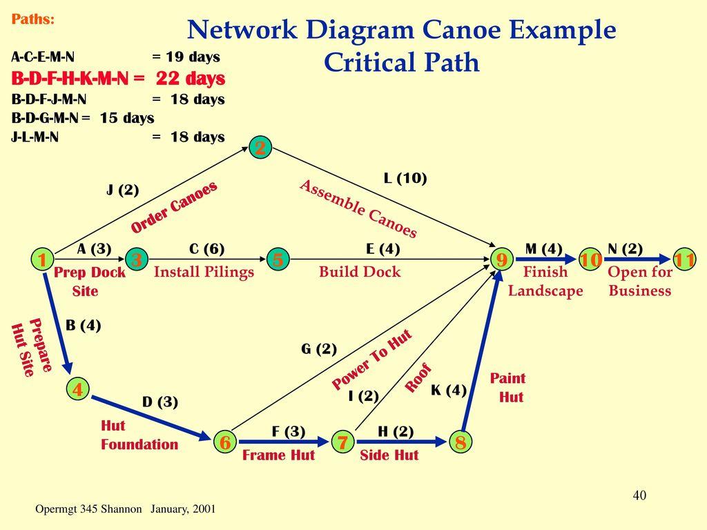 critical path chart