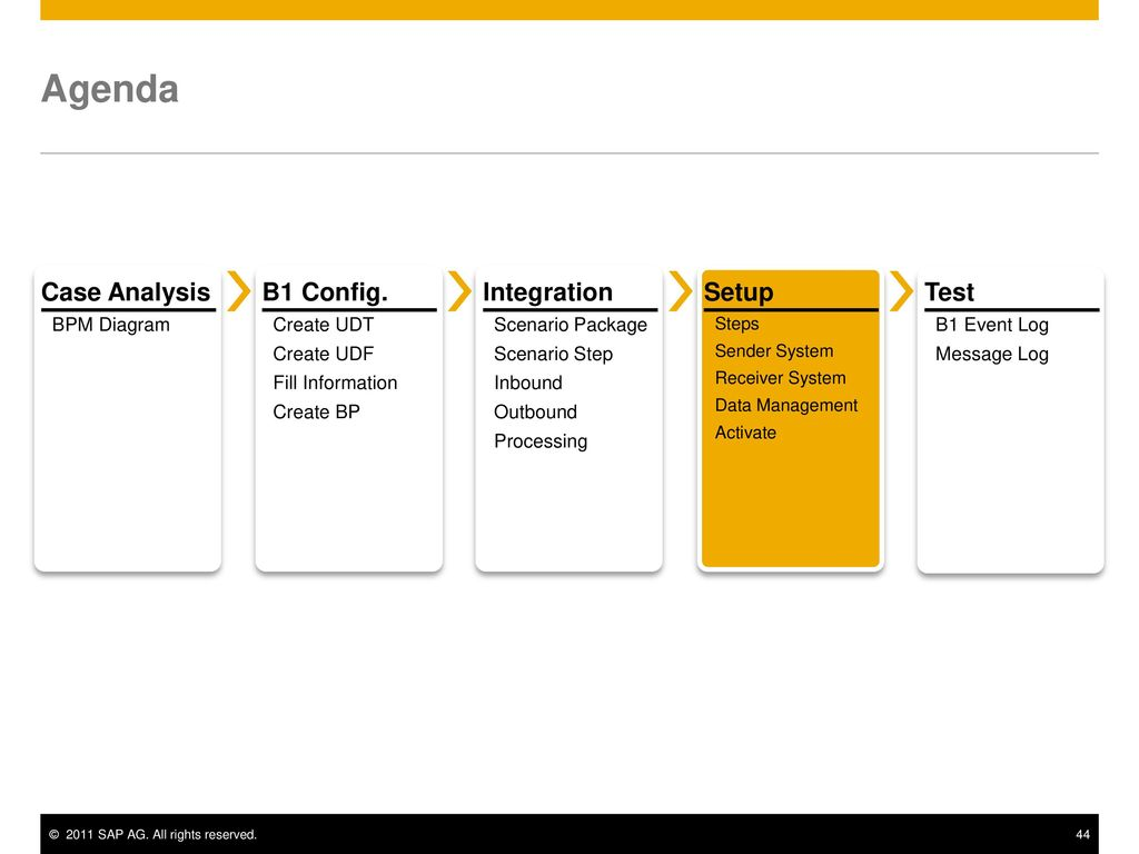 Integration framework of sap business one training ppt download agenda case analysis b1 config integration setup test bpm diagram pooptronica Choice Image
