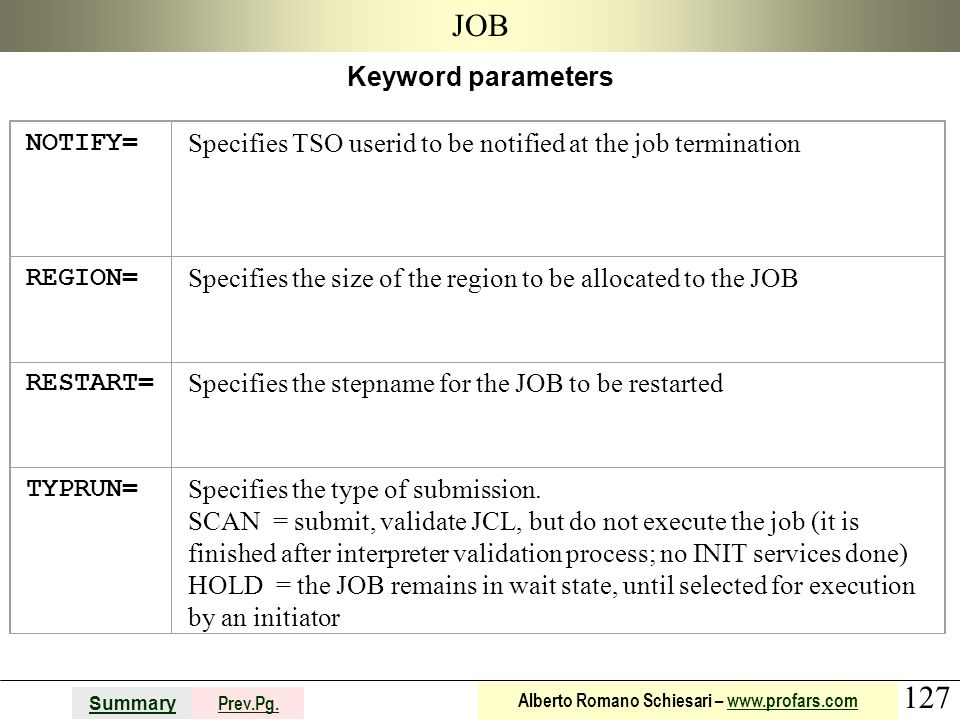 JOB Keyword parameters NOTIFY=