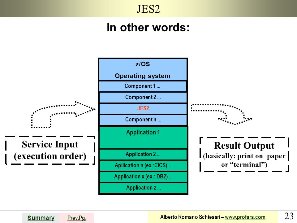 JES2 In other words: Service Input (execution order) Result Output