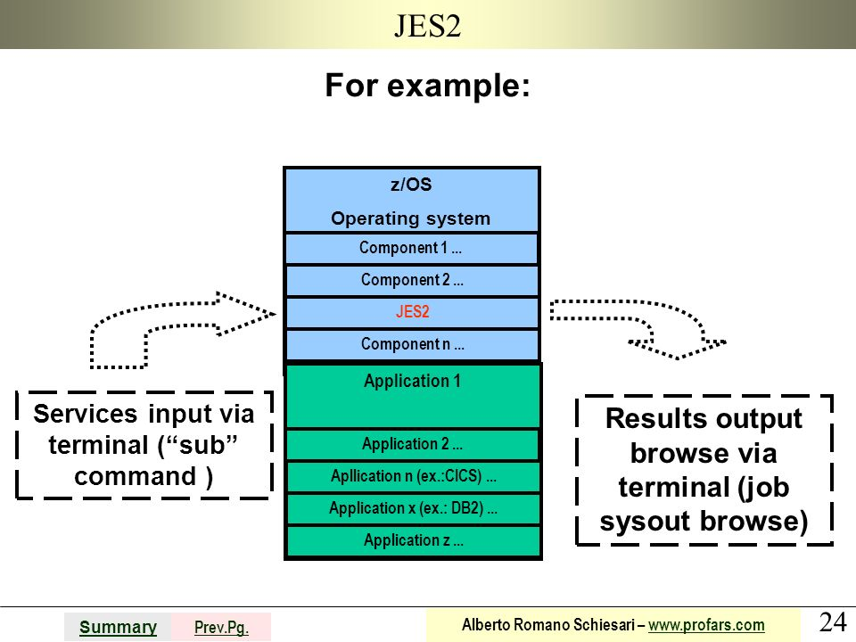 JES2 For example: z/OS. Operating system. Component 1 ... Component 2 ... JES2. Component n ...