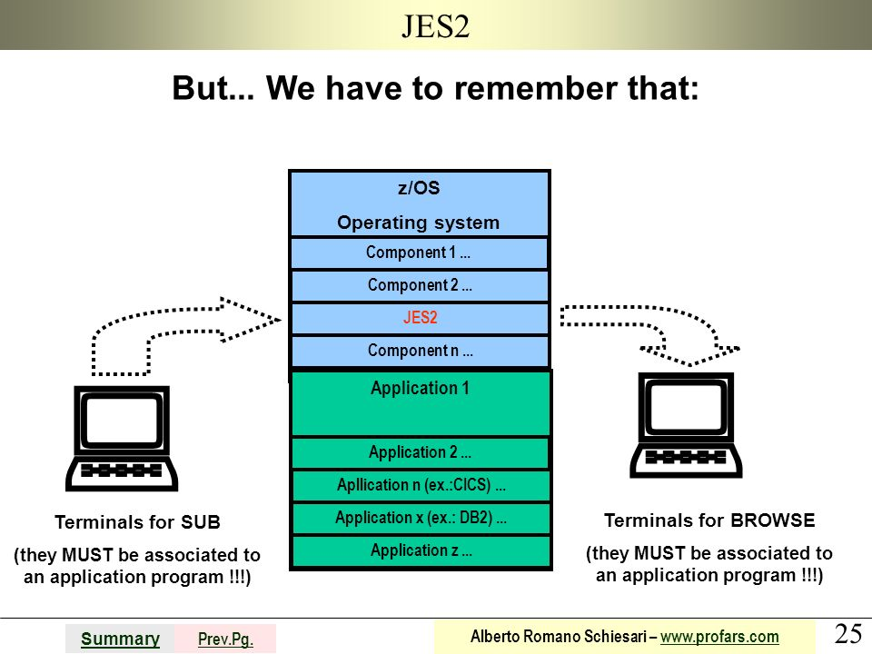   JES2 But... We have to remember that: z/OS Operating system