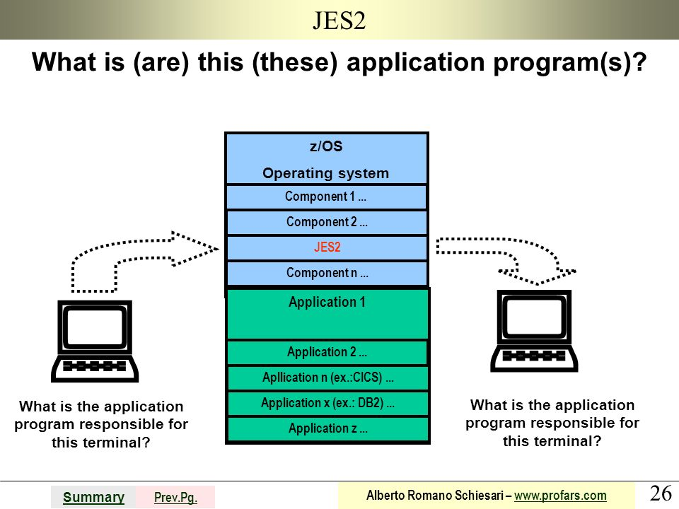   JES2 What is (are) this (these) application program(s) z/OS