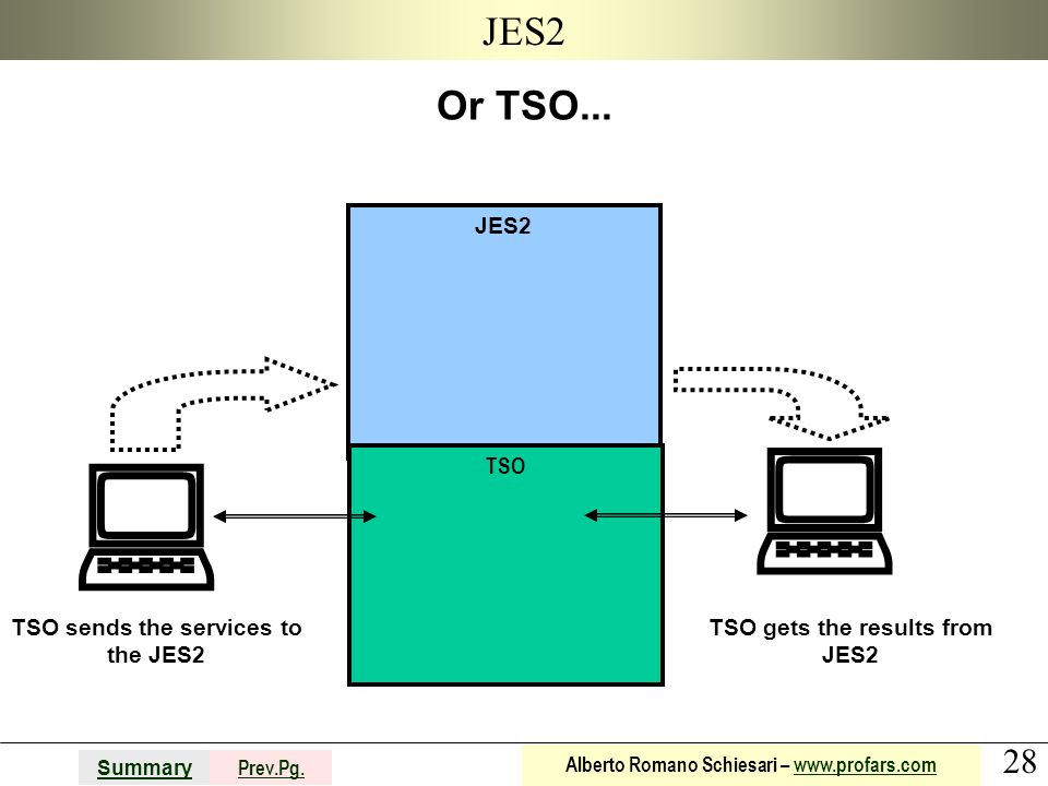 TSO sends the services to the JES2 TSO gets the results from JES2