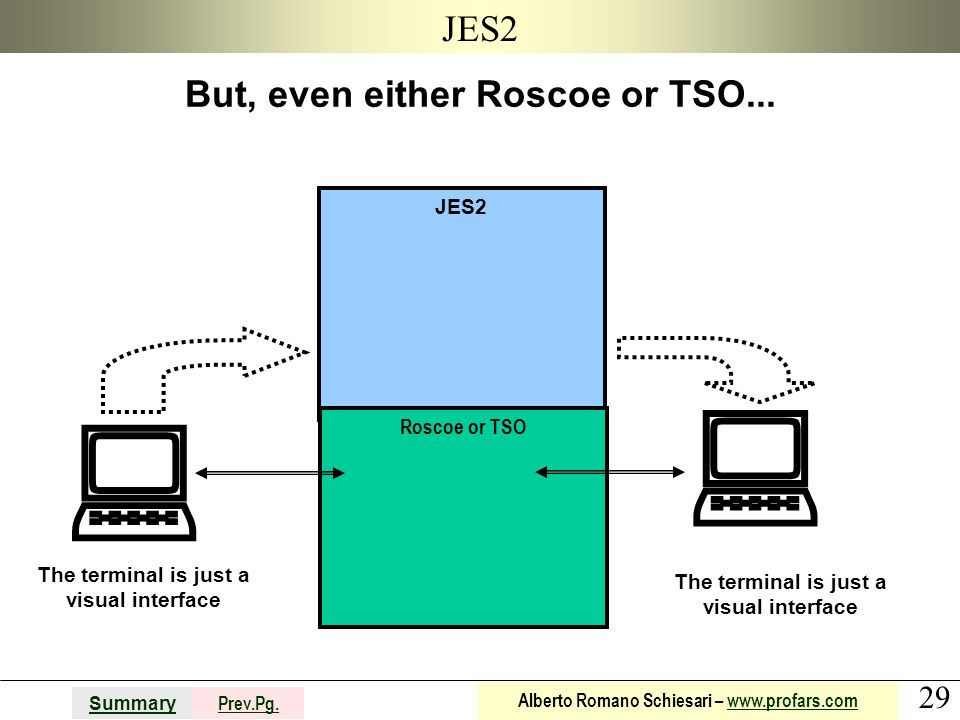   JES2 But, even either Roscoe or TSO... JES2 Roscoe or TSO