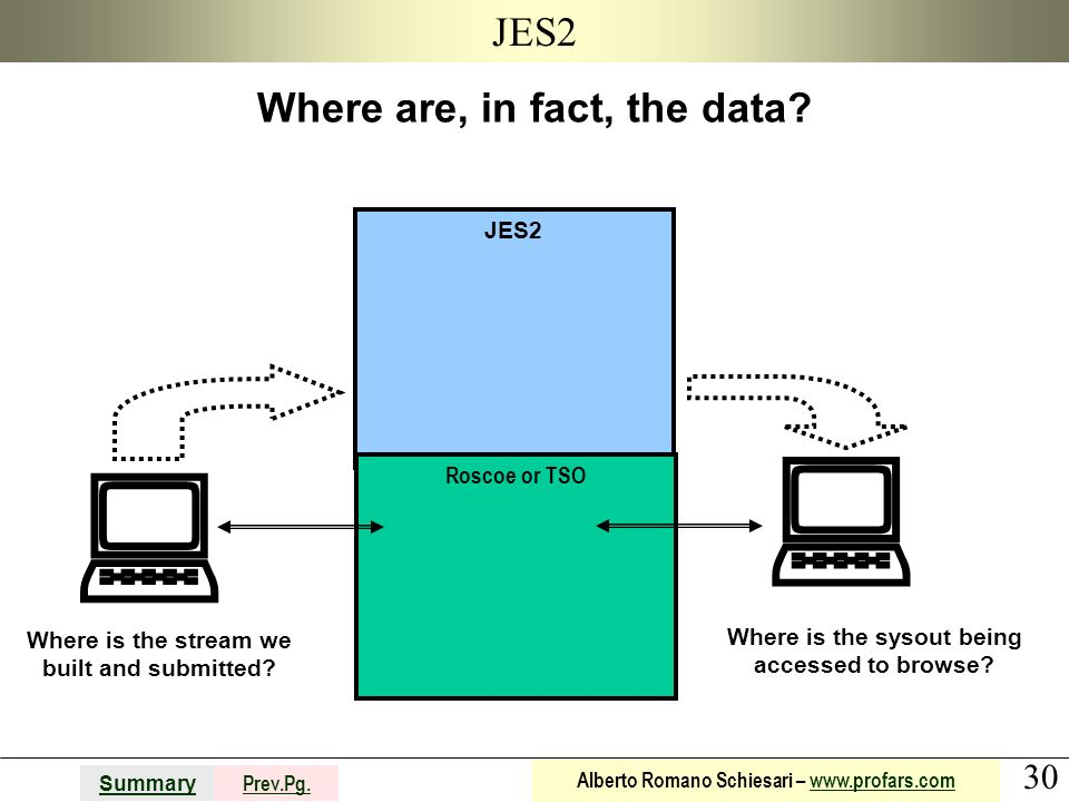   JES2 Where are, in fact, the data JES2 Roscoe or TSO