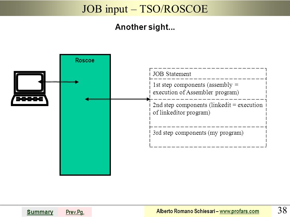  JOB input – TSO/ROSCOE Another sight... JOB Statement
