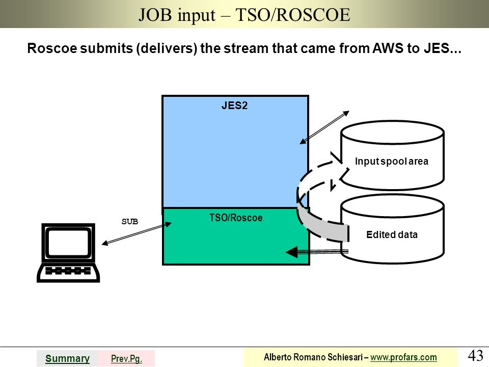 Roscoe submits (delivers) the stream that came from AWS to JES...