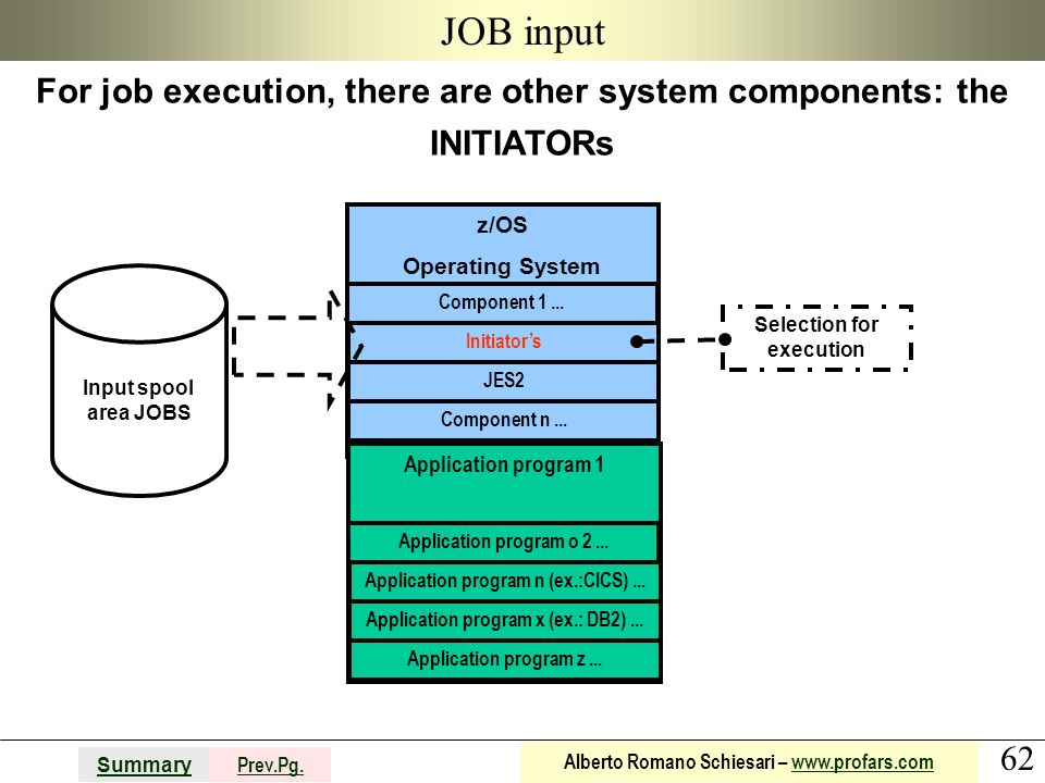 JOB input For job execution, there are other system components: the INITIATORs. z/OS. Operating System.