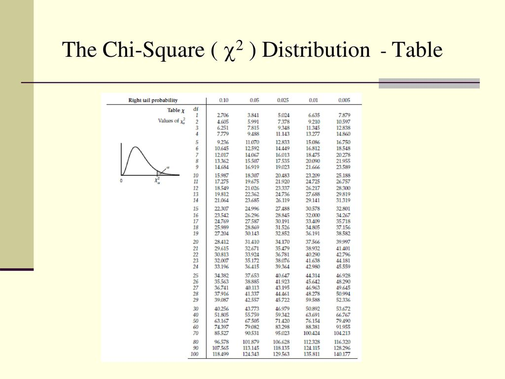 chi square distribution In probability theory and statistics, the chi-square distribution (also chi-squared or distribution) is one of the most widely used theoretical probability distributions in inferential statistics, ie in statistical significance tests.