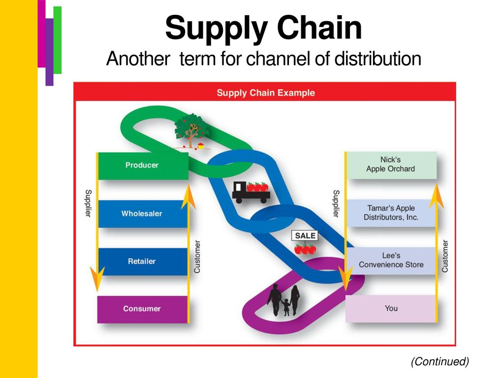 supply chain with channels Empowering responsible value chains 3 foreword world economic forum supply chains are vital to both business and the economy therefore, supply chain decisions determine to a large extent the success of companies and.