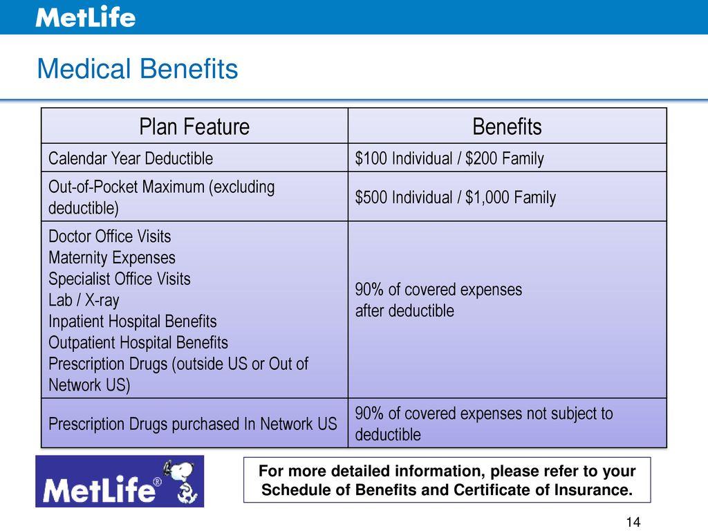 Calendar Year Medical Deductible : Open enrollment for aura south employee benefits ppt
