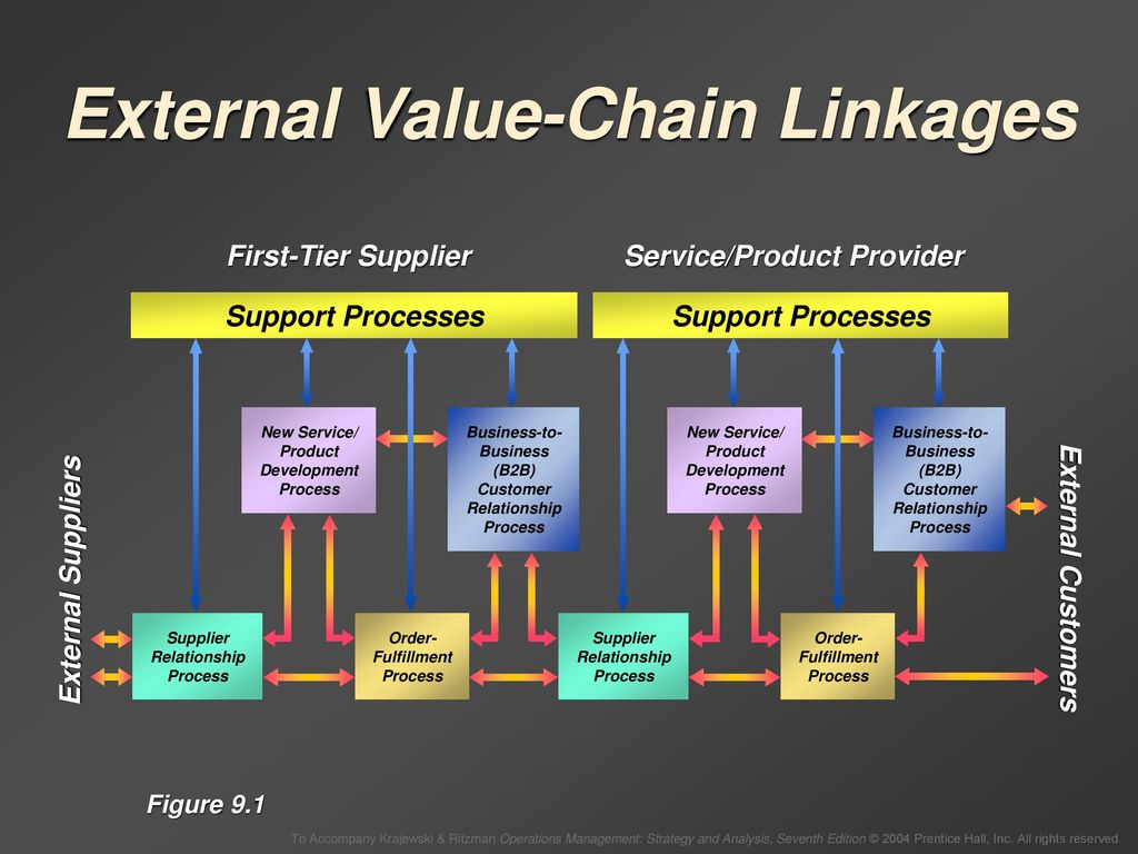 supply-chain design chapter 9