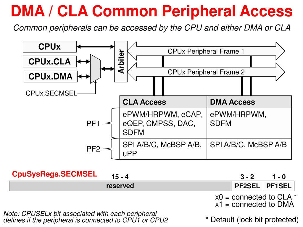 Direct memory access controller ppt video online download 4 dma pooptronica