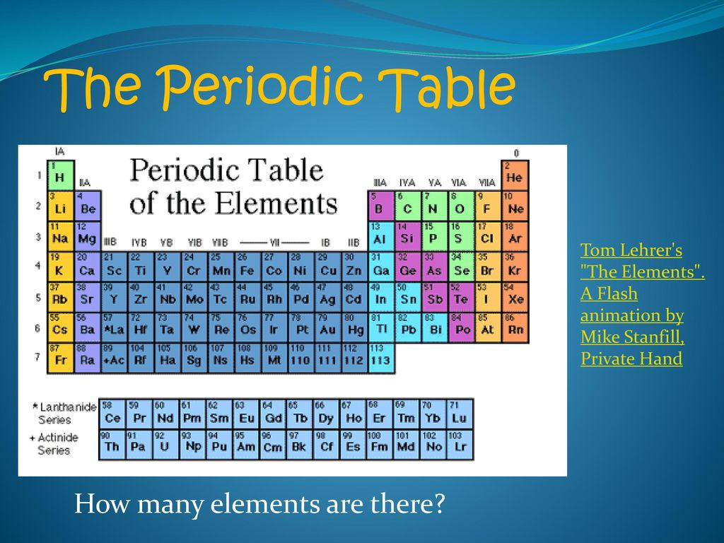 The atom chapter ppt download - How many elements on the periodic table ...