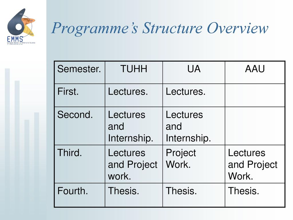 Programme's Structure Overview