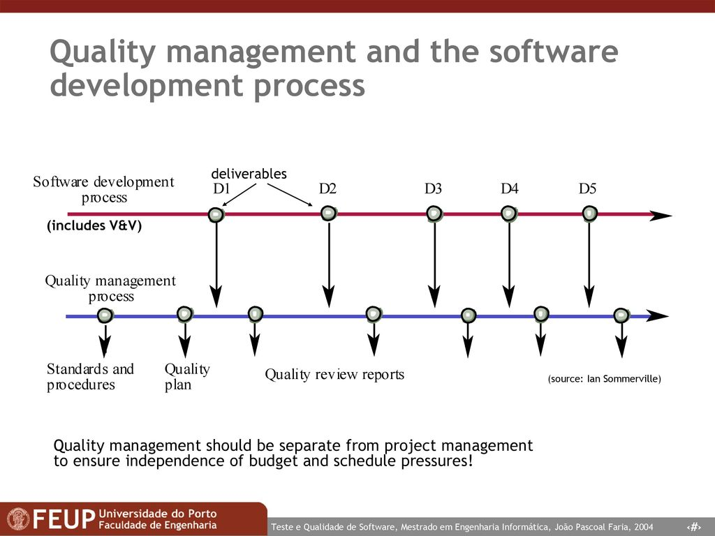 Quality management programs assignment 1b