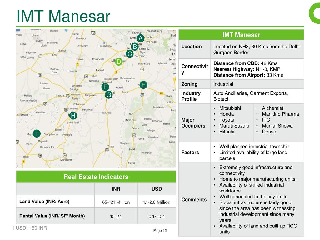 manesar delhi to yamuna nagar distance