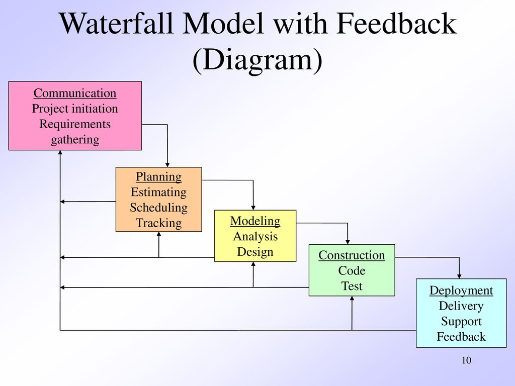 Chapter 3 prescriptive process models ppt video online for Waterfall design model