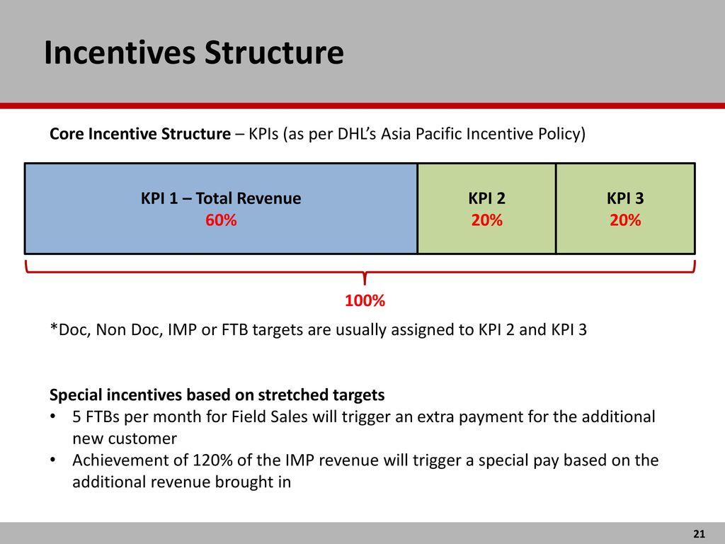 best practices sales incentive plan design reward management a case study on dhl express sri lanka