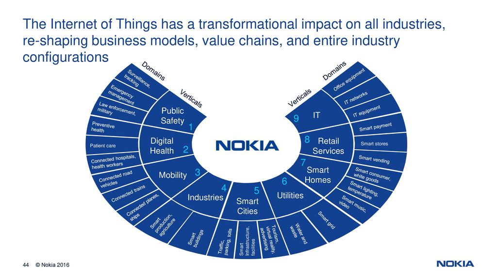 internet of things business models pdf