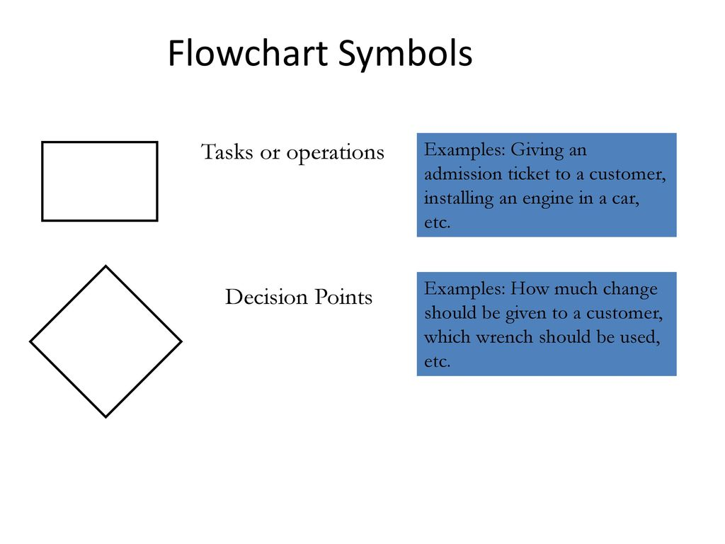 Tip keep it simple you can use many different flowchart symbols flowchart meaning and symbols vsd to pdf online project management flowchart symbols tasks or operations decision nvjuhfo Images