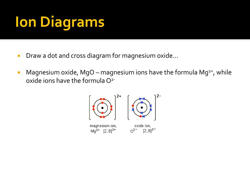 Ionic bonding noadswood science ppt download ion diagrams draw a dot and cross diagram for magnesium oxide pooptronica