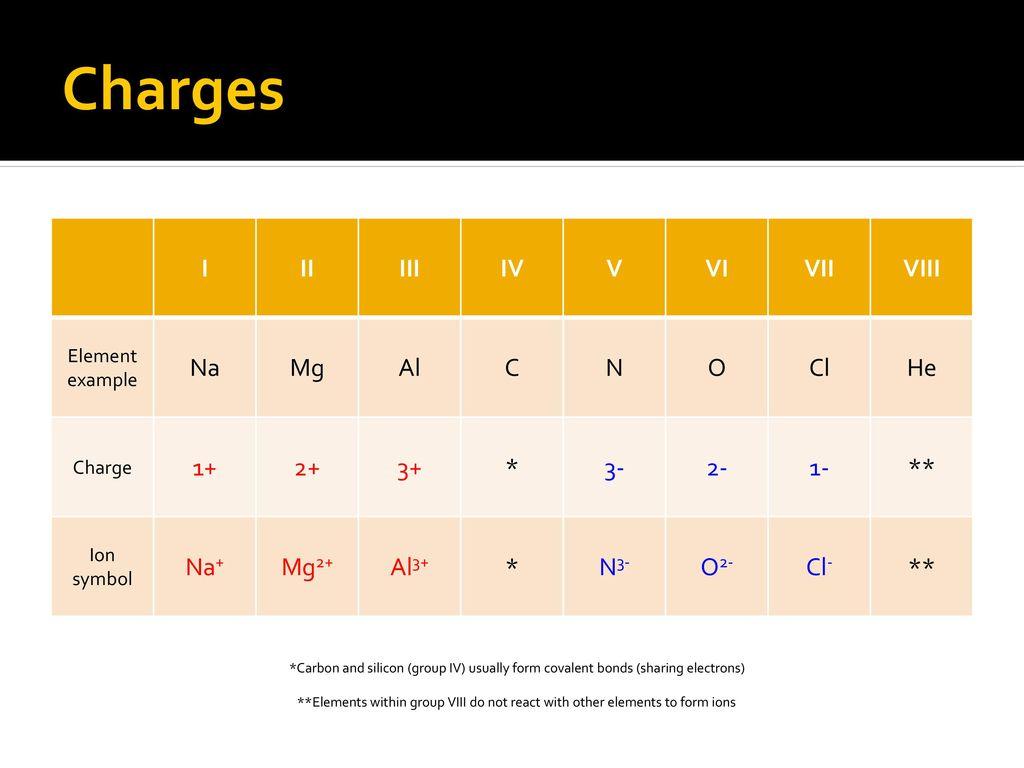 Ionic bonding noadswood science ppt download charges i ii iii iv v vi vii viii na mg al c n o cl he 1 biocorpaavc