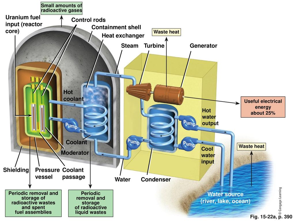 Nonrenewable energy chapter ppt download how nuclear energy works pooptronica Choice Image