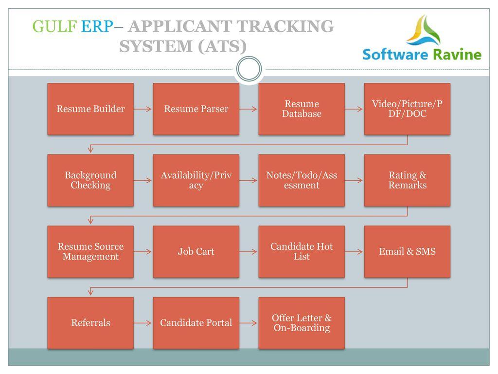 GULF ERP - ppt download