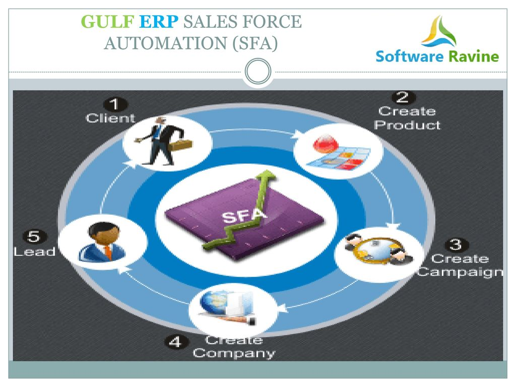 sales force automation Mobile touch sfa fundamentals offers rich functionality across all aspects of sales force automation and retail execution.