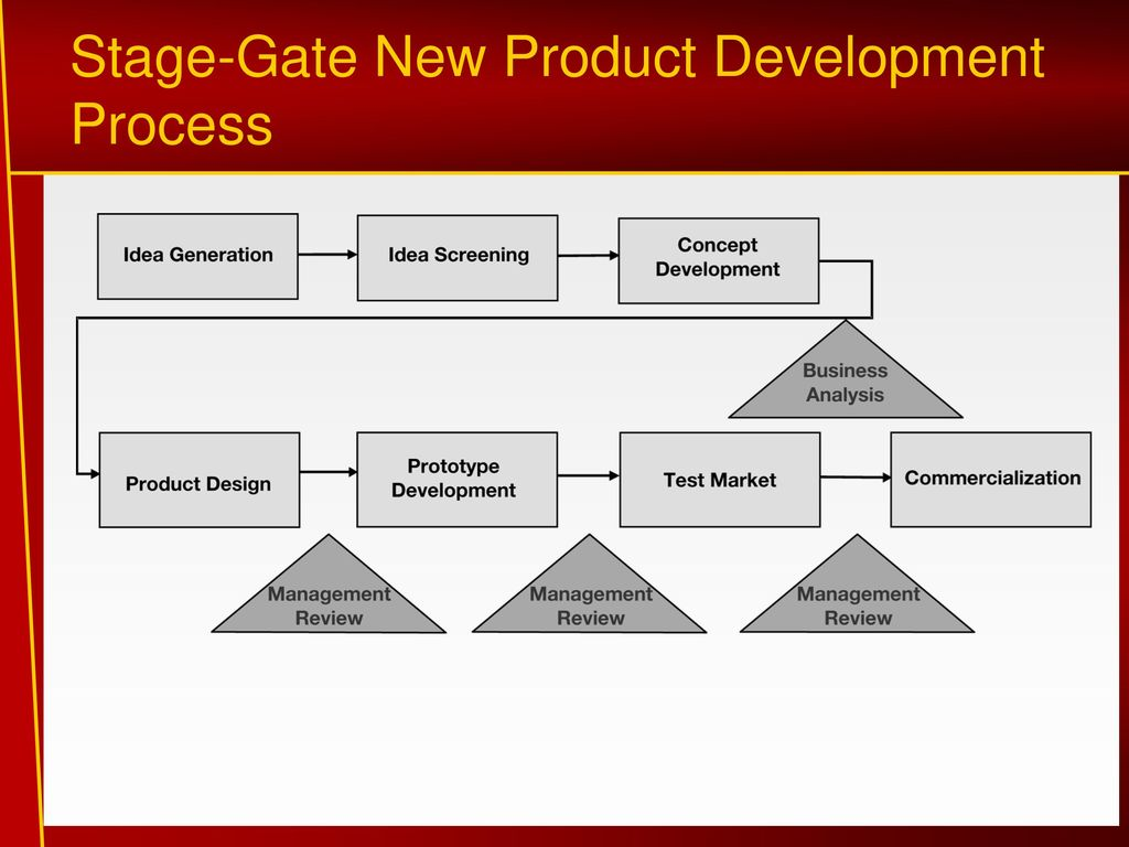 Lecture 3 product ppt video online download for New product design