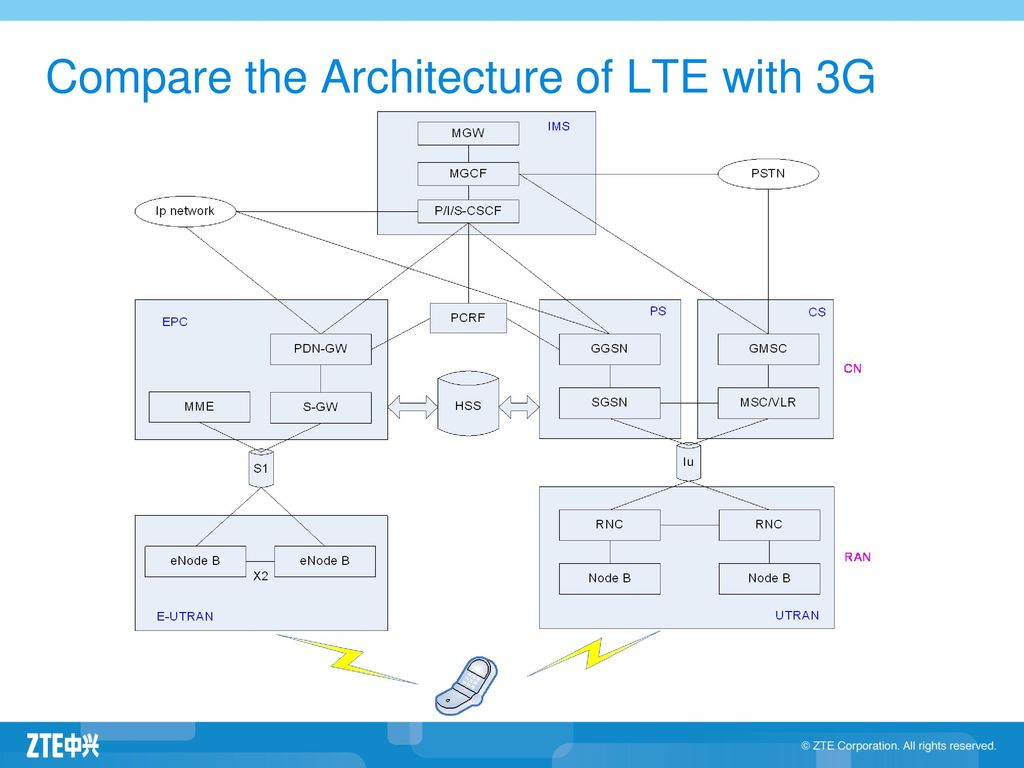 Fdd lte radio network overview ppt download for Architecture 4g lte