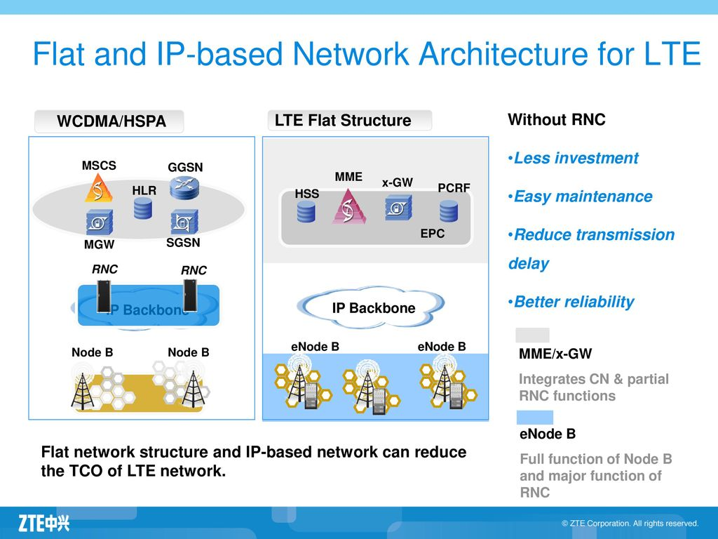 Network architecture ppt ceremony seating for Architecture lte