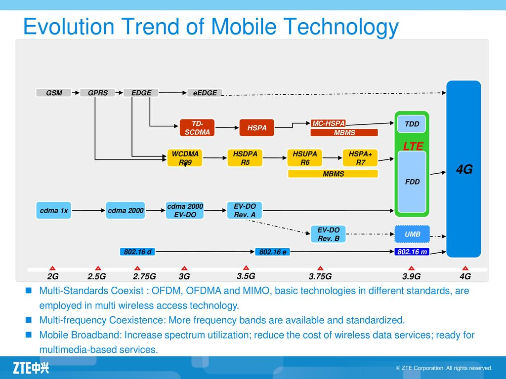 an evolution of wireless technology a [3] evolution of wireless technologies enables the progression of  more mobile -data usage, and how the evolution of wireless technologies, services and.