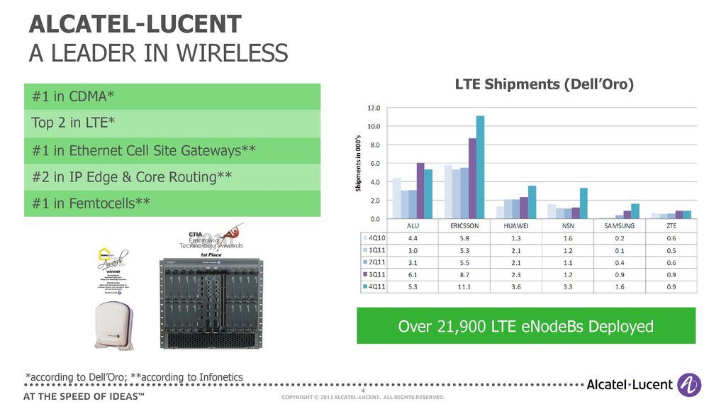Lucent technology a leader in broadband and mobile internet technology
