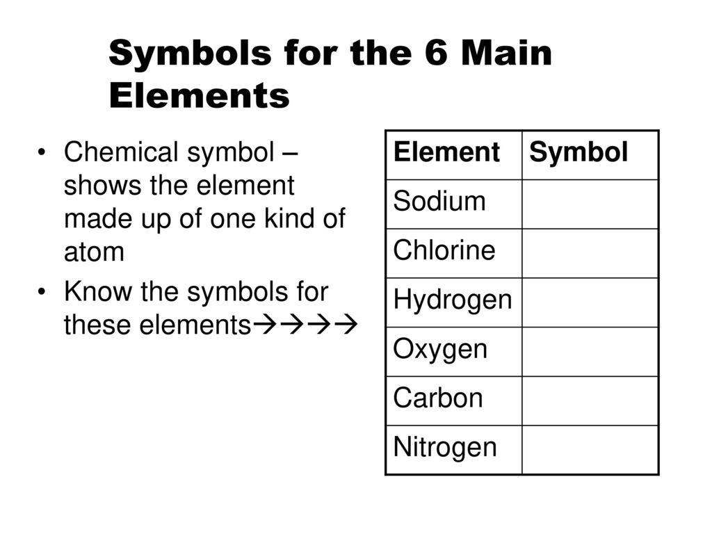 The study of matter and the properties of matter ppt download symbols for the 6 main elements biocorpaavc Gallery