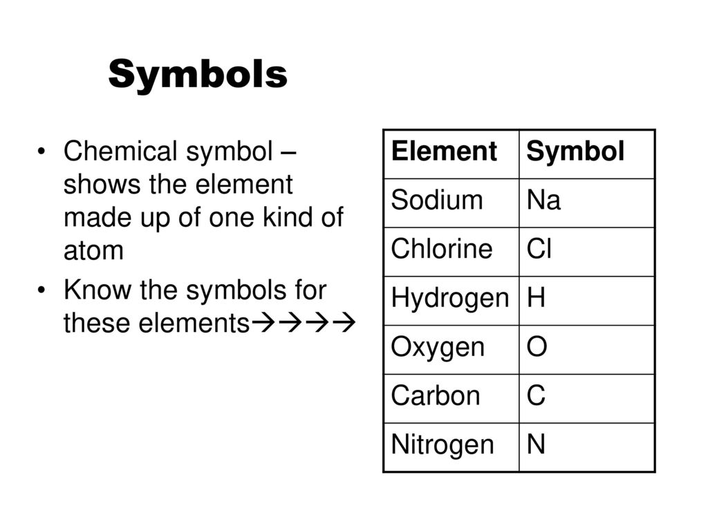 Chemical symbols for carbon gallery symbol and sign ideas the study of matter and the properties of matter ppt download 16 symbols chemical buycottarizona biocorpaavc