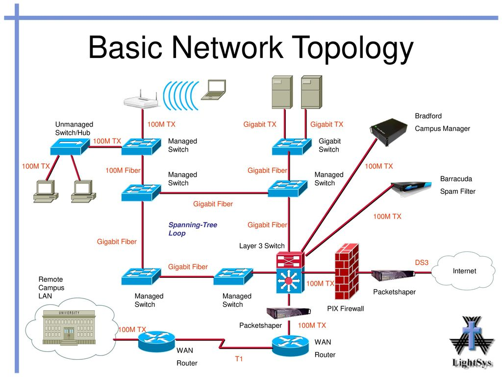 network diagram 2 essay The chief feature of pert analysis is a network diagram that provides a visual   2 raise it first another defense against unwelcome questions is to  this  technique is often used by essay writers to help the reader to better.