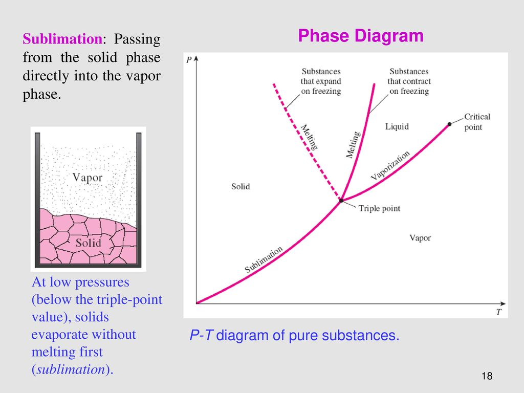 Chapter 03 properties of pure substance ppt video online download phase diagram sublimation passing from the solid phase directly into the vapor phase pooptronica