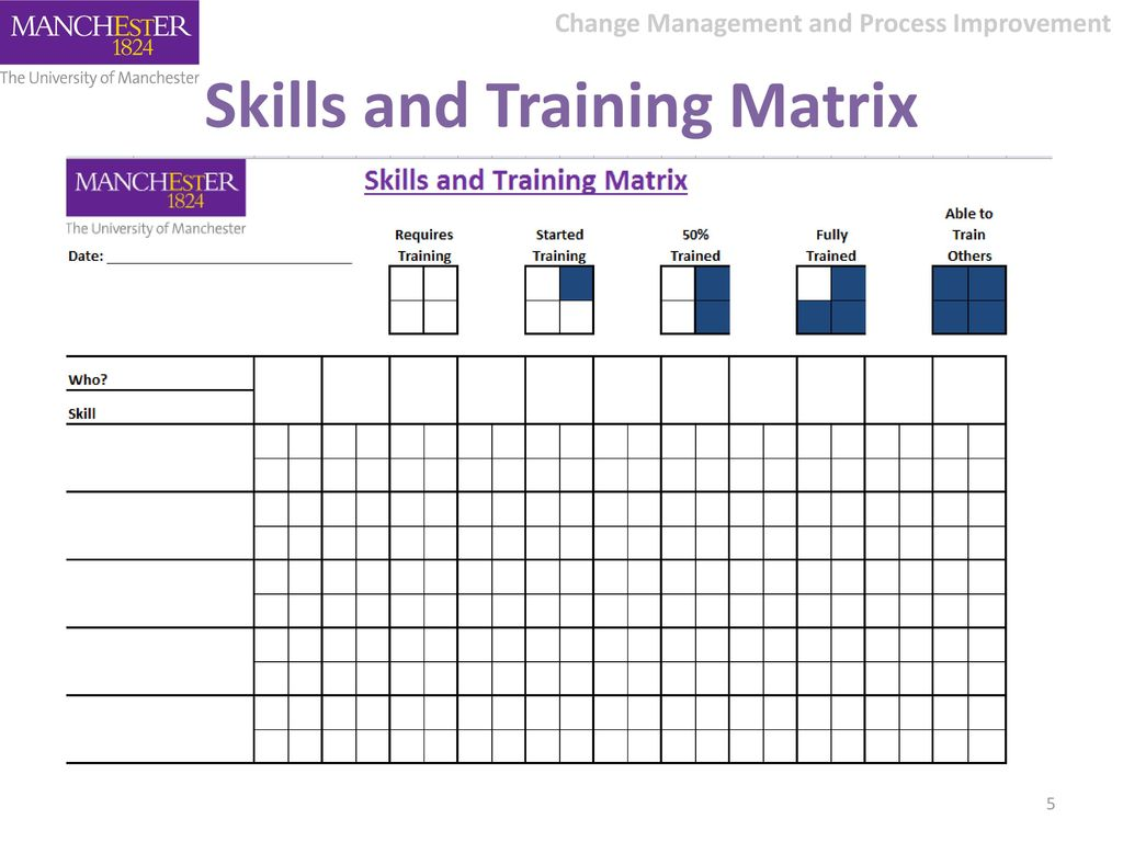 skills matrix Skills matrix is a visual tool that shows the tasks and skills required for specific roles and the current competency and skill level of each employee for each task benefits of skills matrix cornerstone performance skills matrix delivers a high-level overview of the health and performance of the organization in one view.