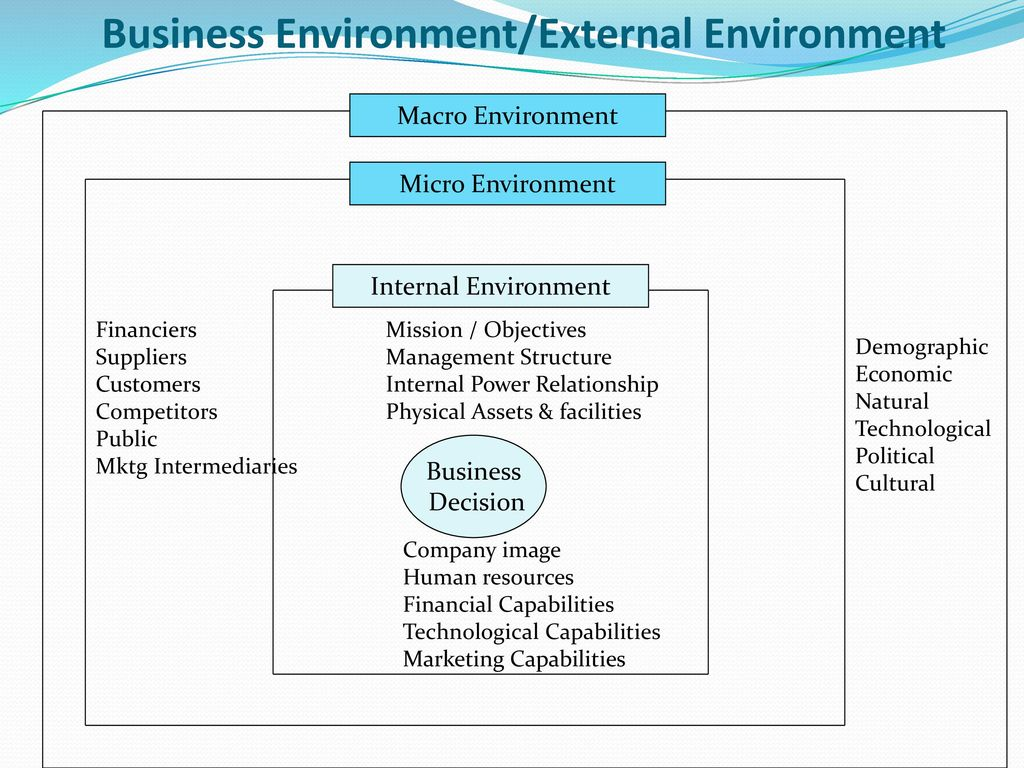 internal business environment The business environment fifth edition ian worthington and chris britton additional student supportat 2 business organisations: the internal environment 18.