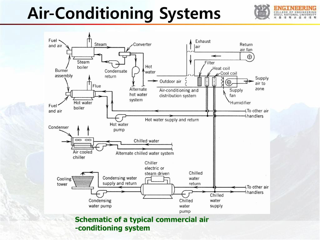 Environmental thermal engineering ppt video online download 53 air conditioning systems pooptronica