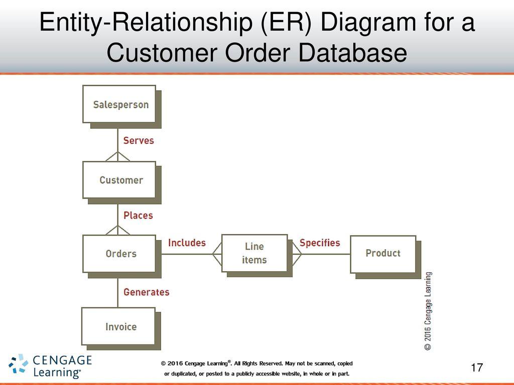 Entity relationship diagram symbols database flowchart mandegarfo entity relationship diagram symbols database flowchart ccuart Image collections