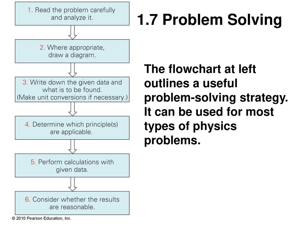 College physics 7th edition ppt download 17 problem solving the flowchart at left outlines a useful problem solving strategy it pooptronica