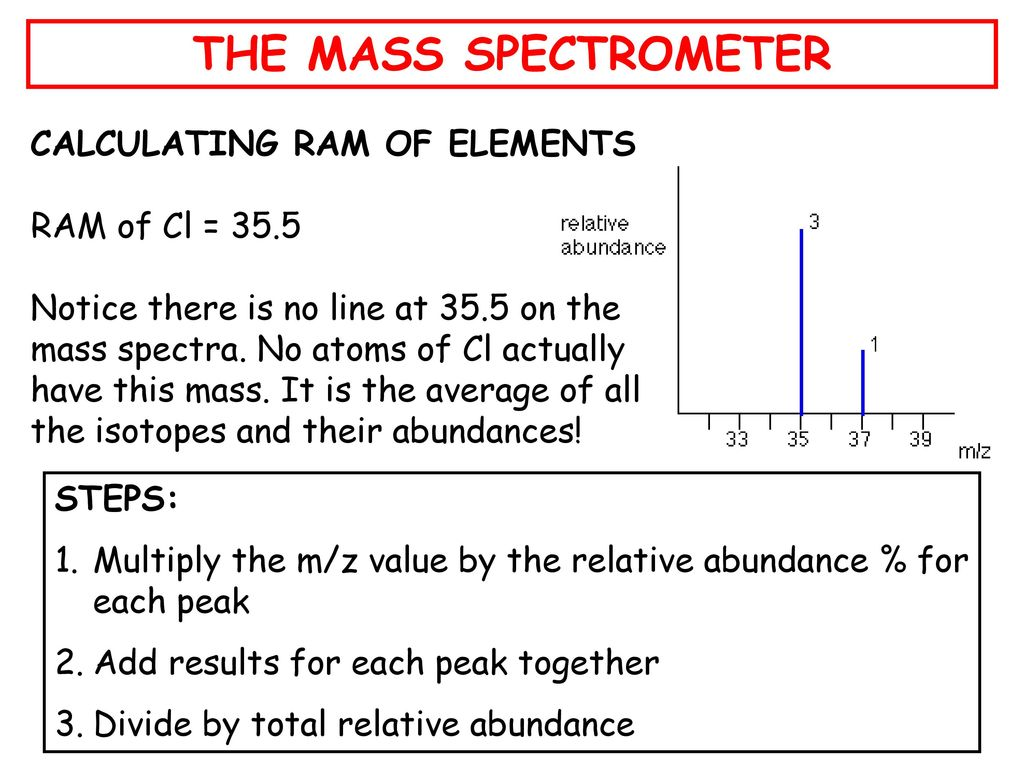 The Mass Spectrometer What Is A Mass Spectrometer Ppt